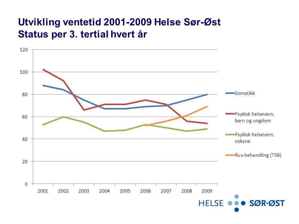 Utvikling ventetid 2001-2009 Helse Sør-Øst Status per 3