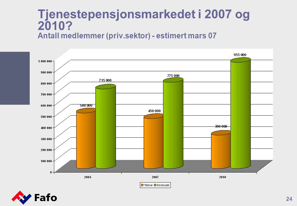 Tjenestepensjonsmarkedet i 2007 og 2010. Antall medlemmer (priv