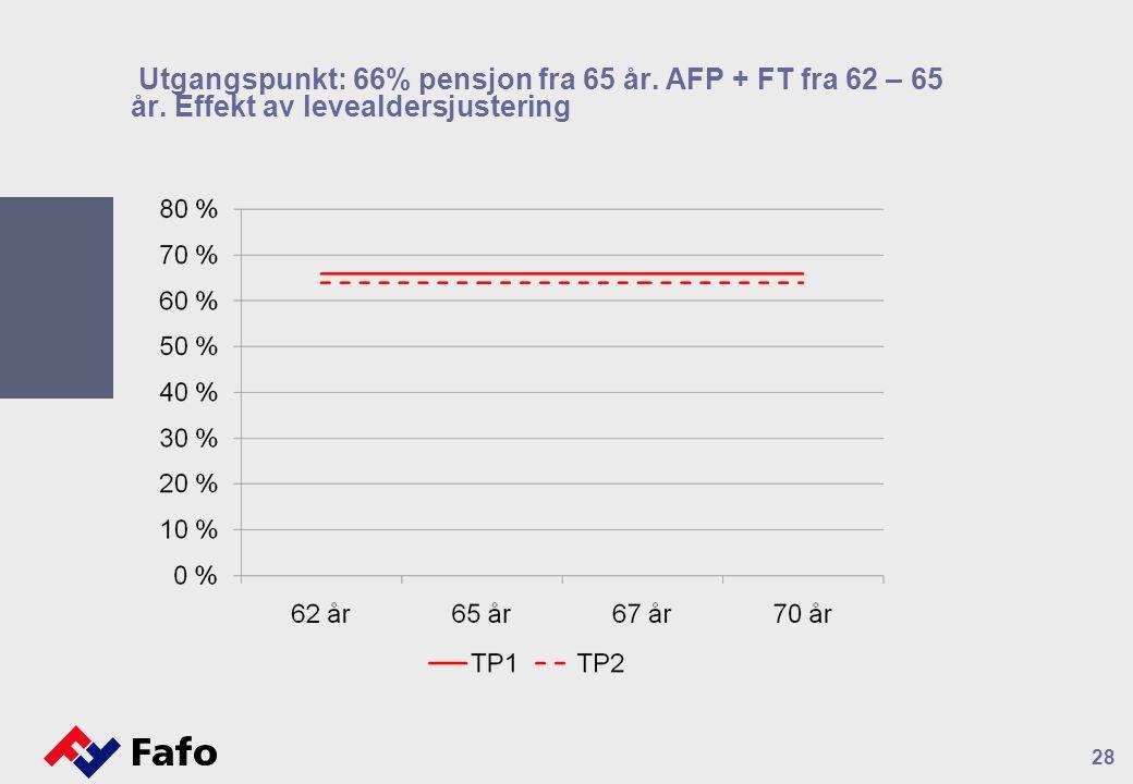 Utgangspunkt: 66% pensjon fra 65 år. AFP + FT fra 62 – 65 år
