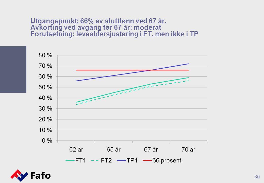 Utgangspunkt: 66% av sluttlønn ved 67 år