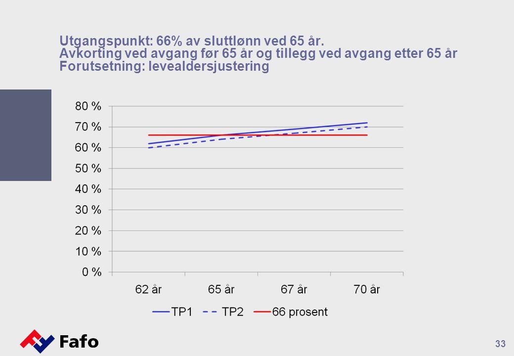 Utgangspunkt: 66% av sluttlønn ved 65 år