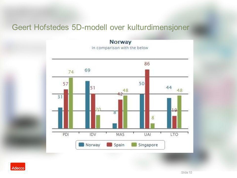 Geert Hofstedes 5D-modell over kulturdimensjoner