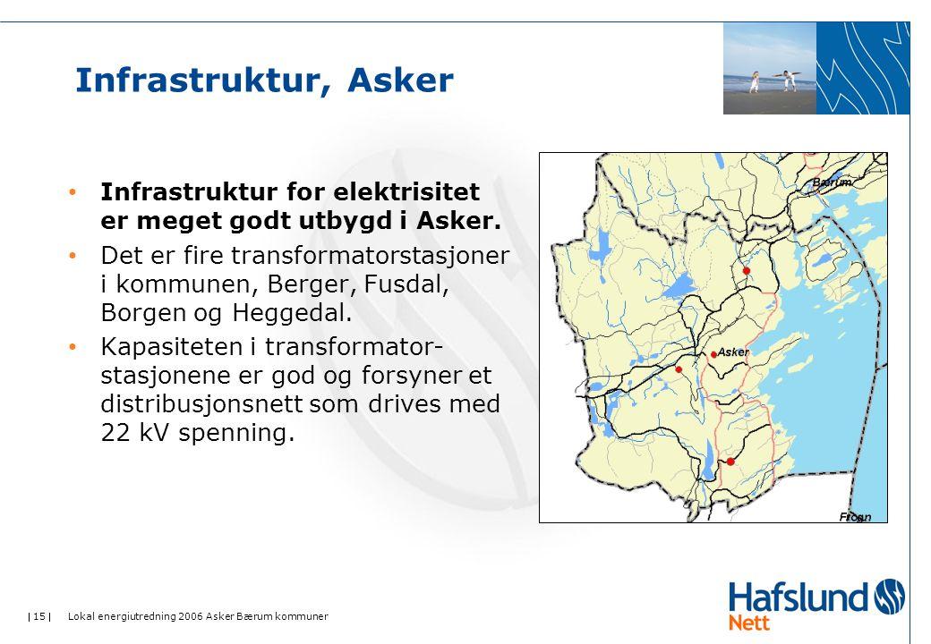 Infrastruktur, Asker Infrastruktur for elektrisitet er meget godt utbygd i Asker.