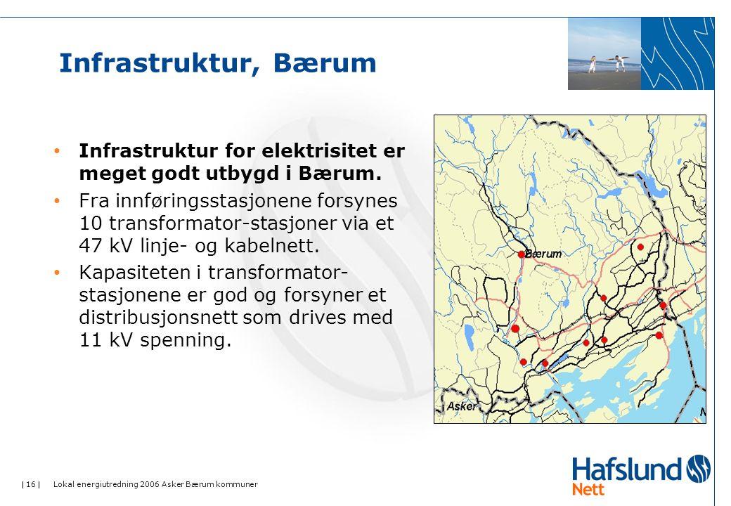 Infrastruktur, Bærum Infrastruktur for elektrisitet er meget godt utbygd i Bærum.