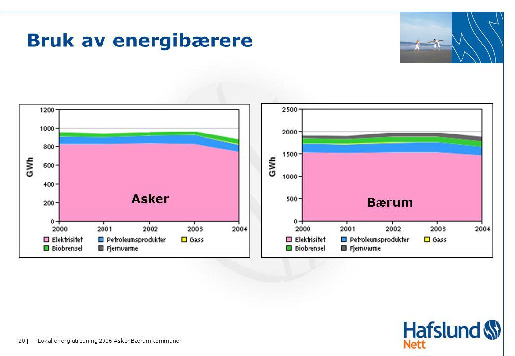 Bruk av energibærere Asker Bærum