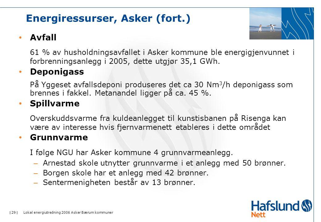 Energiressurser, Asker (fort.)