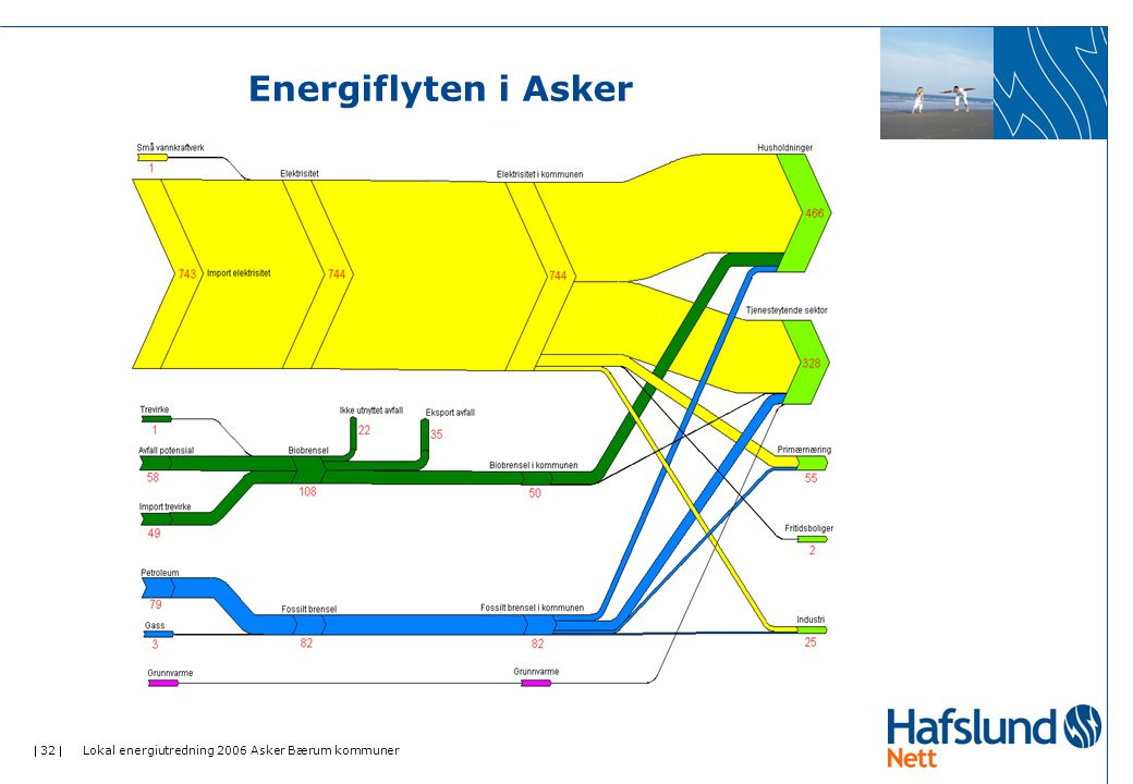 Energiflyten i Asker Lokal energiutredning 2006 Asker Bærum kommuner