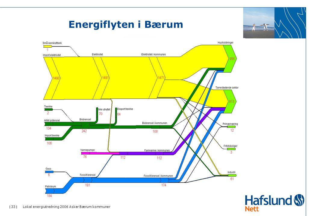 Energiflyten i Bærum Lokal energiutredning 2006 Asker Bærum kommuner