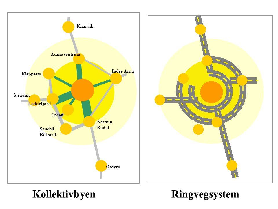Kollektivbyen Ringvegsystem