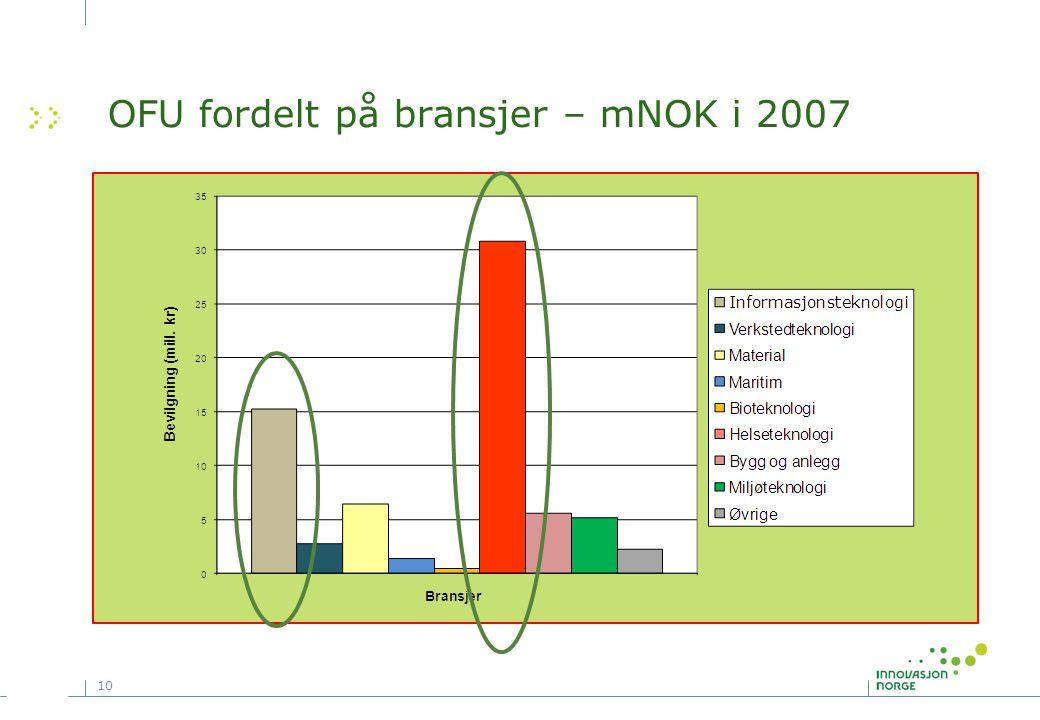 OFU fordelt på bransjer – mNOK i 2007