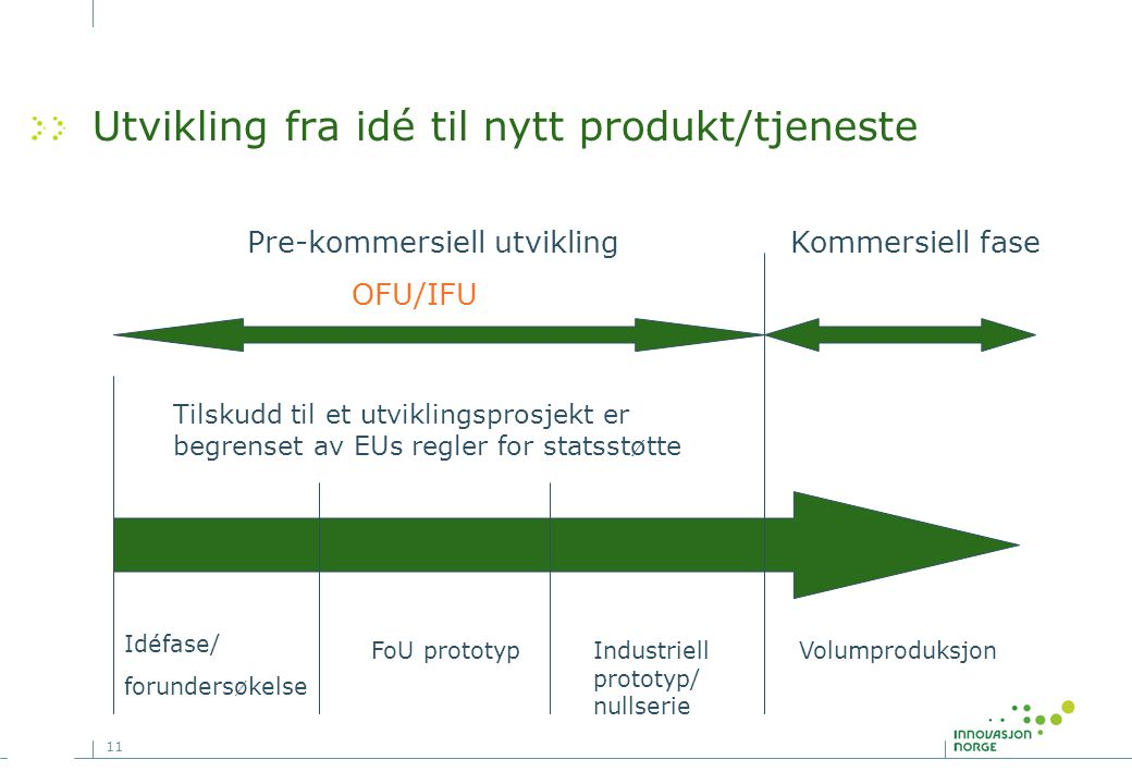 Utvikling fra idé til nytt produkt/tjeneste