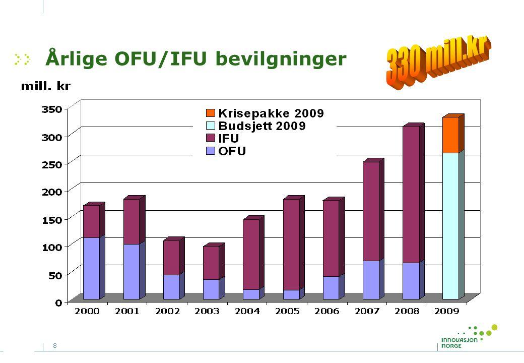 Årlige OFU/IFU bevilgninger