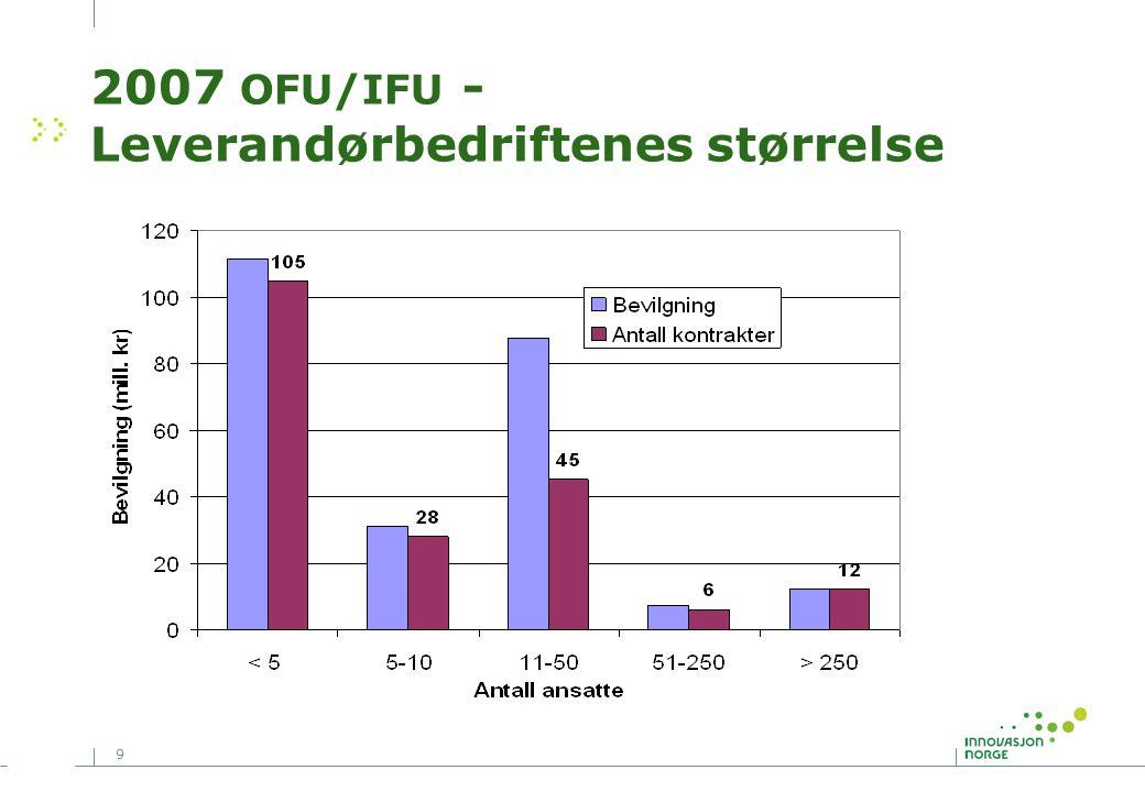 2007 OFU/IFU - Leverandørbedriftenes størrelse