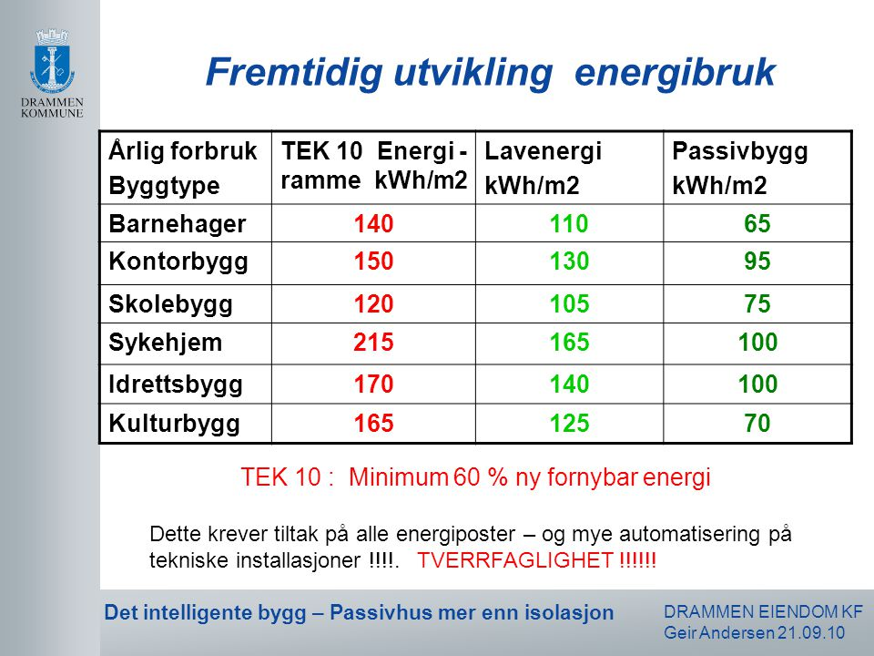 Fremtidig utvikling energibruk