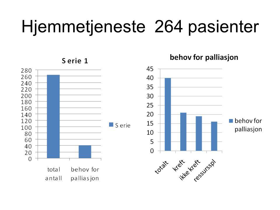 Hjemmetjeneste 264 pasienter