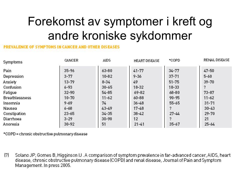 Forekomst av symptomer i kreft og andre kroniske sykdommer