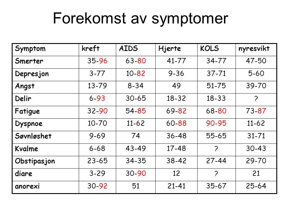 Forekomst av symptomer