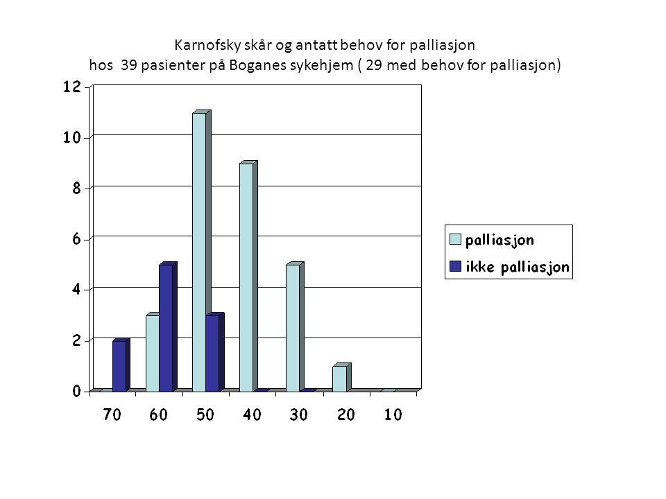 Karnofsky skår og antatt behov for palliasjon