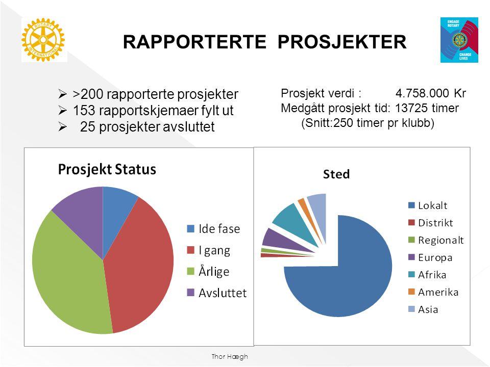 RAPPORTERTE PROSJEKTER