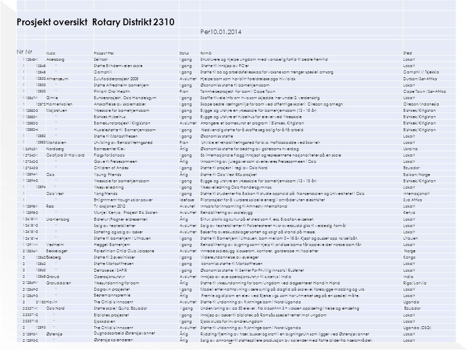 Prosjekt oversikt Rotary Distrikt 2310