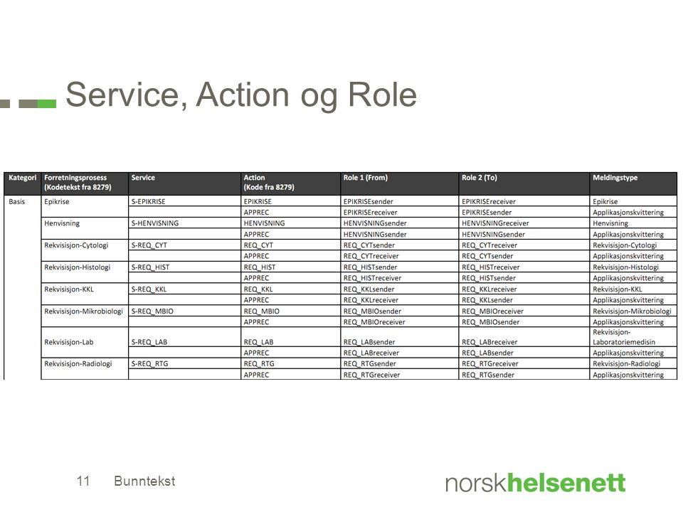 Service, Action og Role Bunntekst