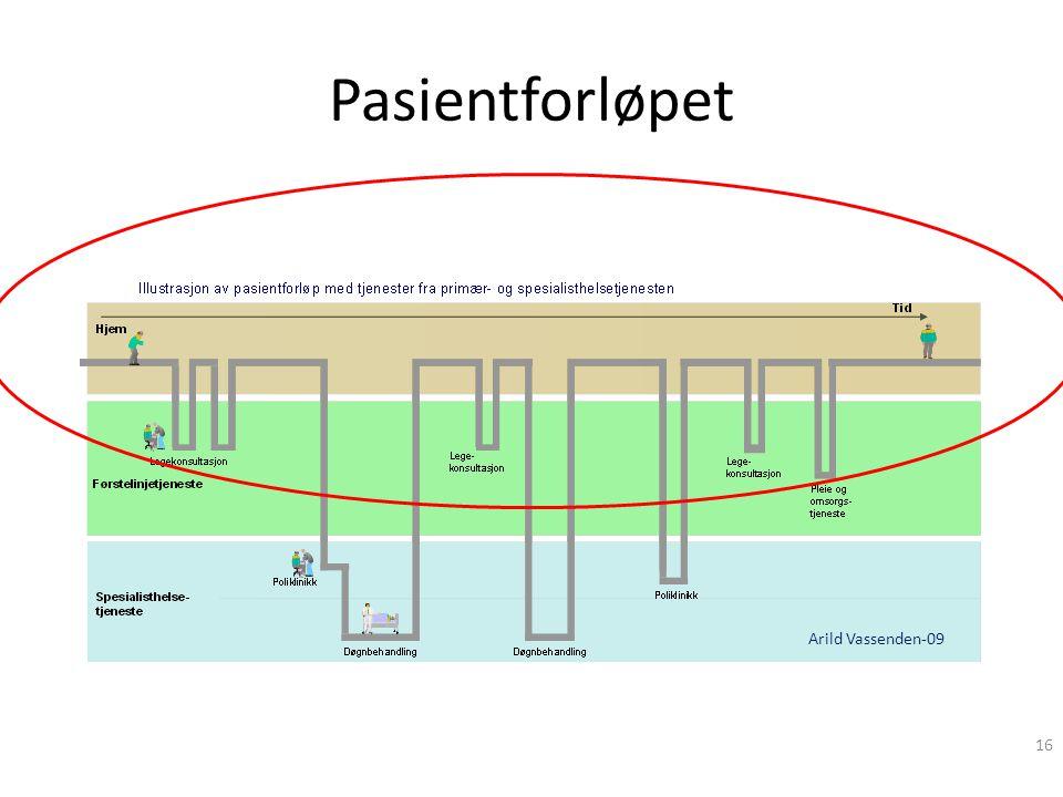 Pasientforløpet Et pasientforløp – hvordan ser det ut.