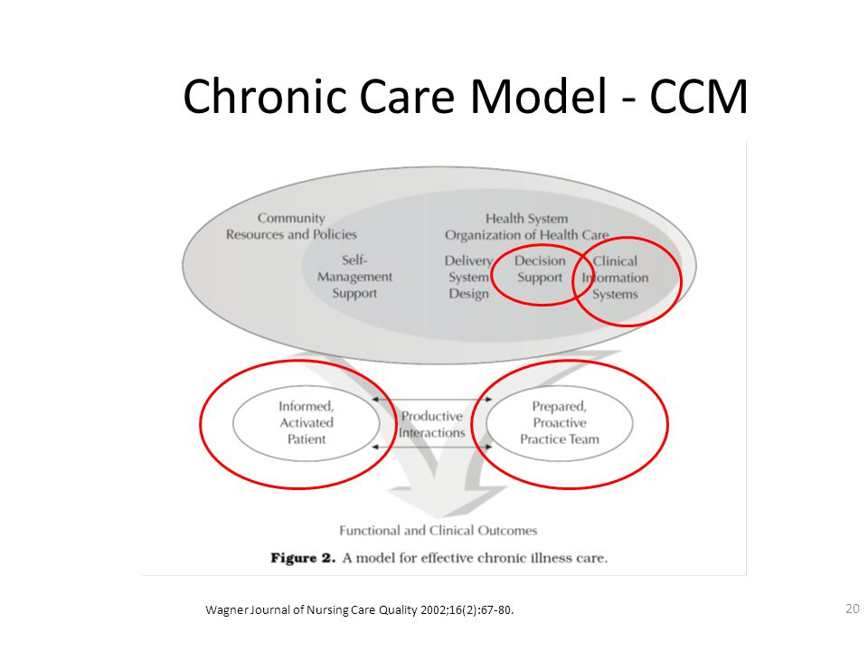 Chronic Care Model - CCM