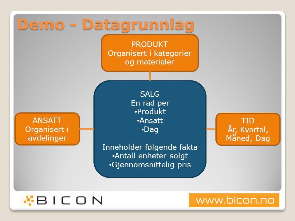 Demo - Datagrunnlag PRODUKT Organisert i kategorier og materialer SALG