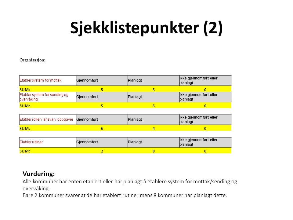 Sjekklistepunkter (2) Vurdering: