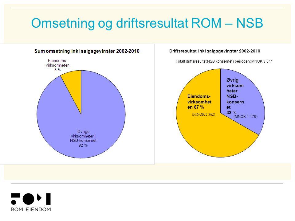 Omsetning og driftsresultat ROM – NSB