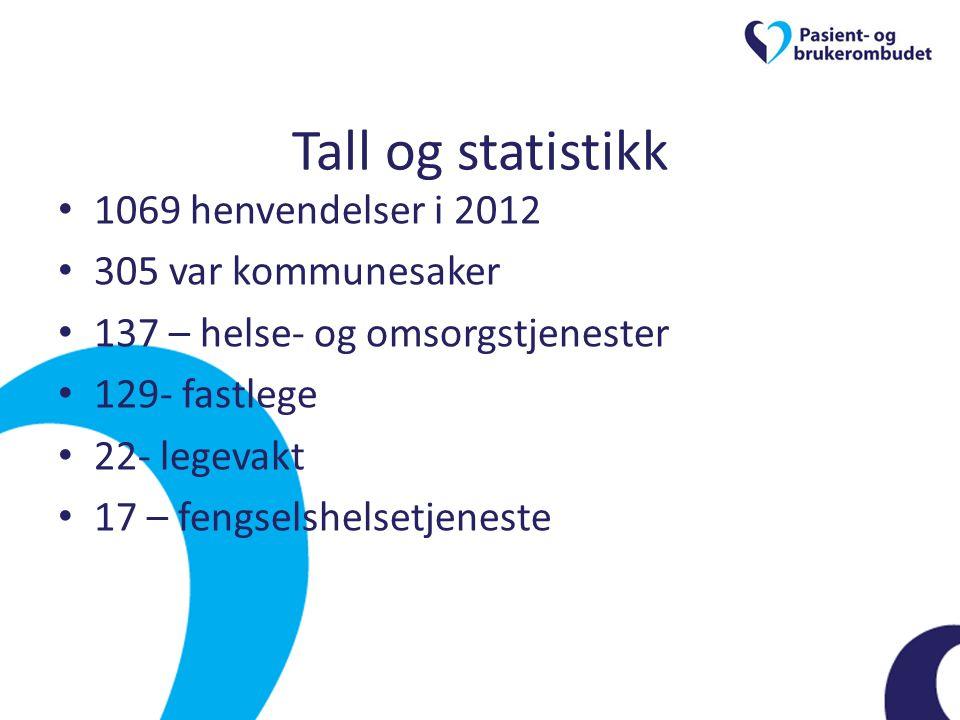 Tall og statistikk 1069 henvendelser i 2012 305 var kommunesaker