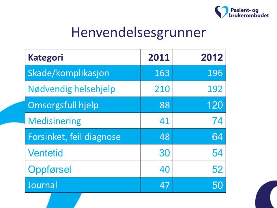 Henvendelsesgrunner 2011 Kategori 2012 Skade/komplikasjon 163 196