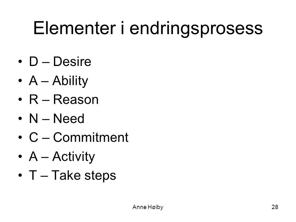 Elementer i endringsprosess