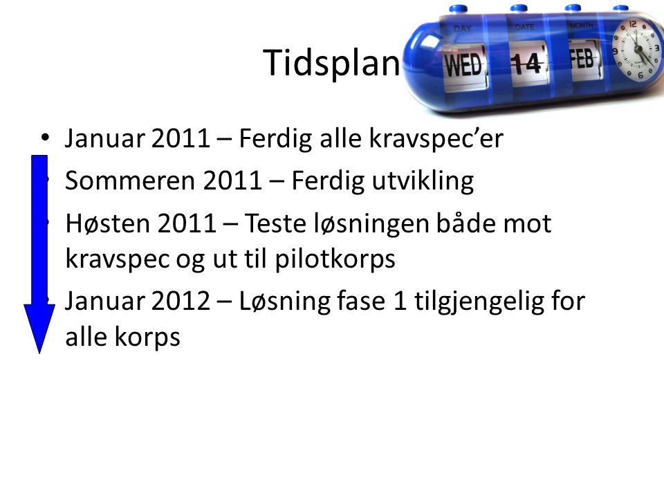 Tidsplan Januar 2011 – Ferdig alle kravspec'er