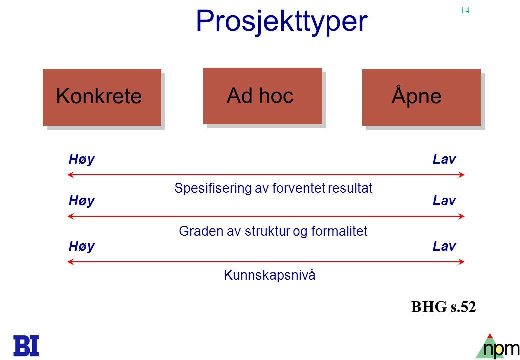 Prosjekttyper Konkrete Ad hoc Åpne BHG s.52 Høy Lav