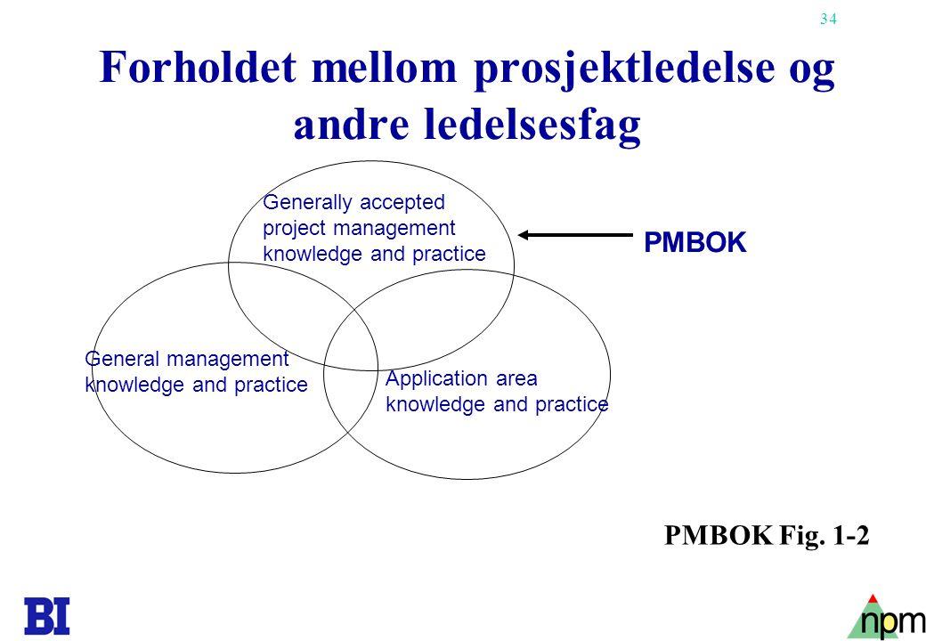 Forholdet mellom prosjektledelse og andre ledelsesfag