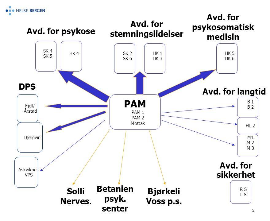Avd. for psykosomatisk medisin Avd. for stemningslidelser