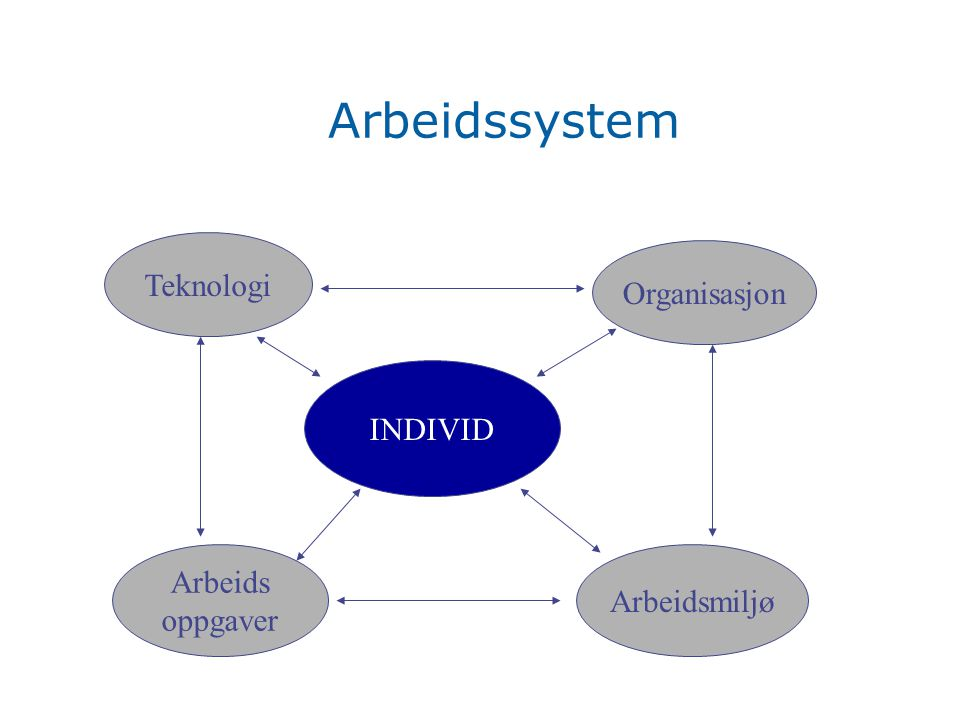 Arbeidssystem Teknologi Organisasjon INDIVID Arbeids Arbeidsmiljø