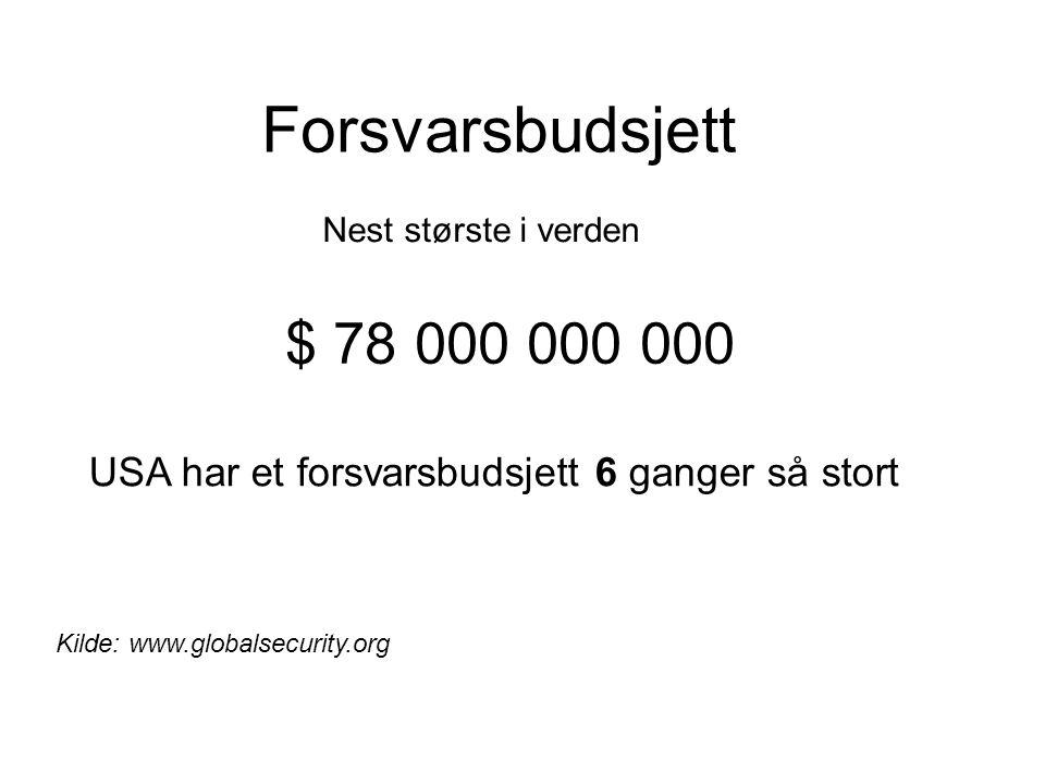 Forsvarsbudsjett Nest største i verden. $ 78 000 000 000. USA har et forsvarsbudsjett 6 ganger så stort.