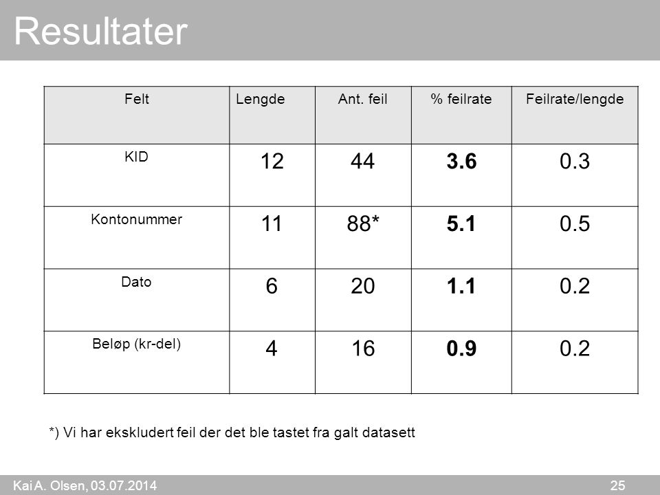 Resultater Felt. Lengde. Ant. feil. % feilrate. Feilrate/lengde. KID. 12. 44. 3.6. 0.3. Kontonummer.