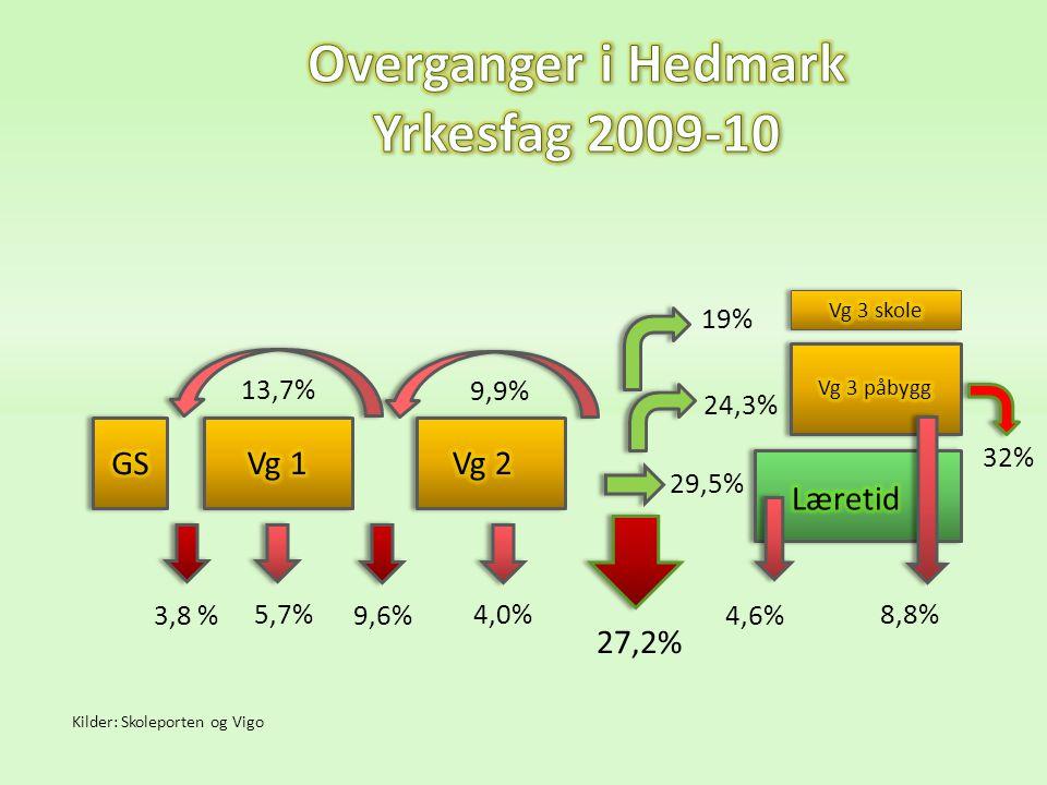 Overganger i Hedmark Yrkesfag 2009-10