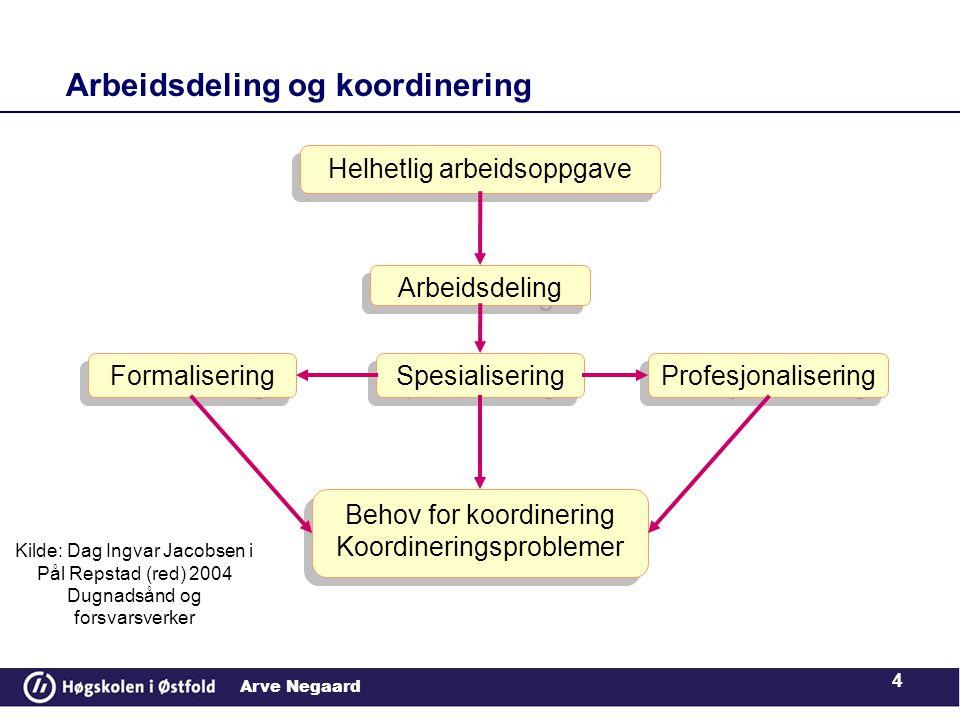 Arbeidsdeling og koordinering
