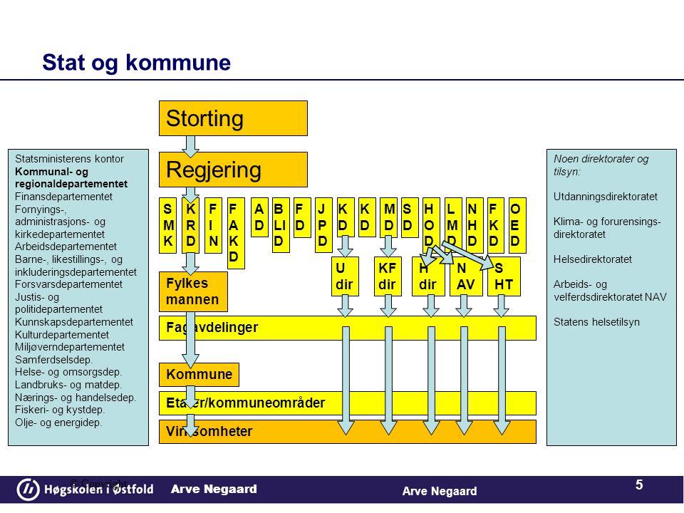 Stat og kommune Storting Regjering SMK KRD FIN FAKD AD BLID FD JPD KD