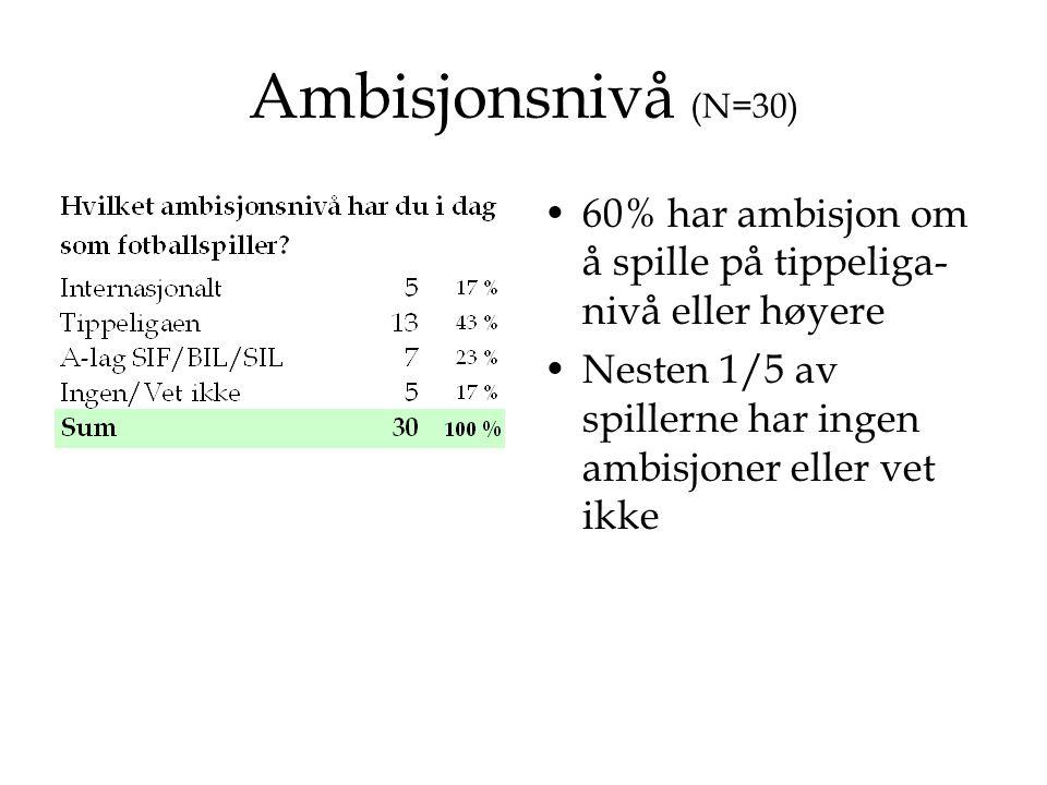 Ambisjonsnivå (N=30) 60% har ambisjon om å spille på tippeliga-nivå eller høyere.