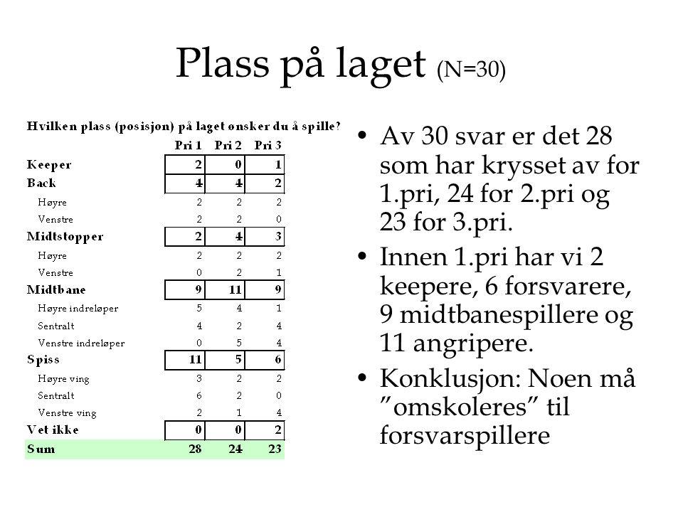 Plass på laget (N=30) Av 30 svar er det 28 som har krysset av for 1.pri, 24 for 2.pri og 23 for 3.pri.