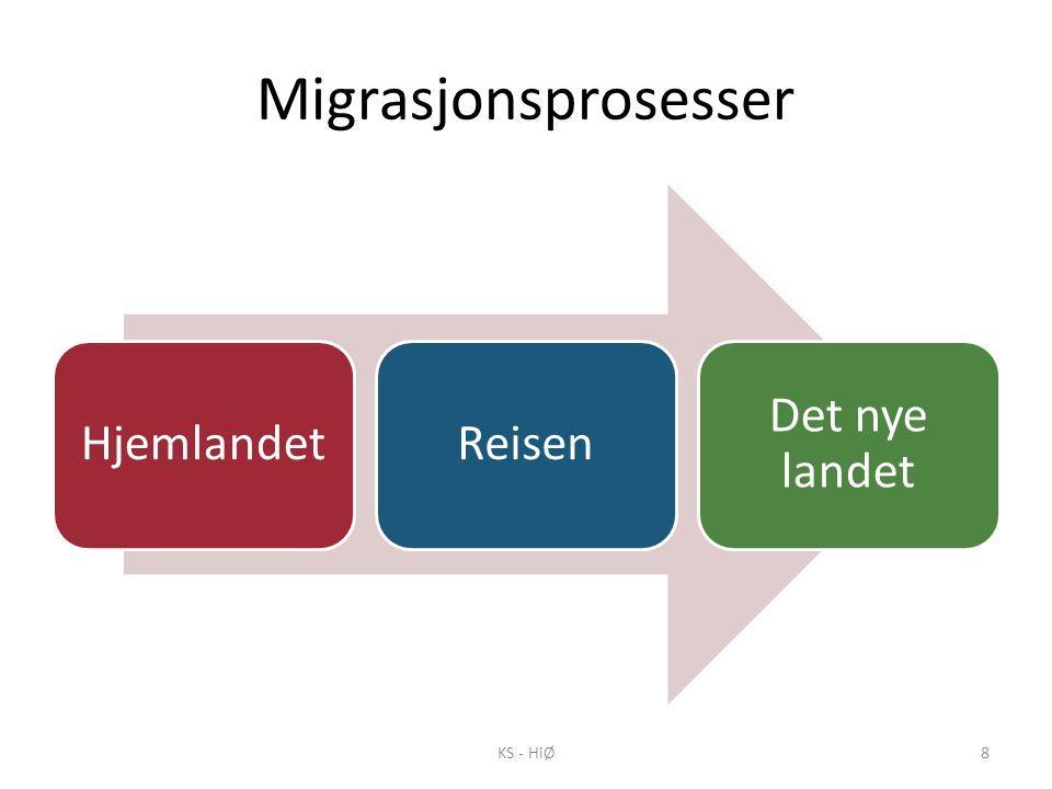 Migrasjonsprosesser Hjemlandet Reisen Det nye landet KS - HiØ