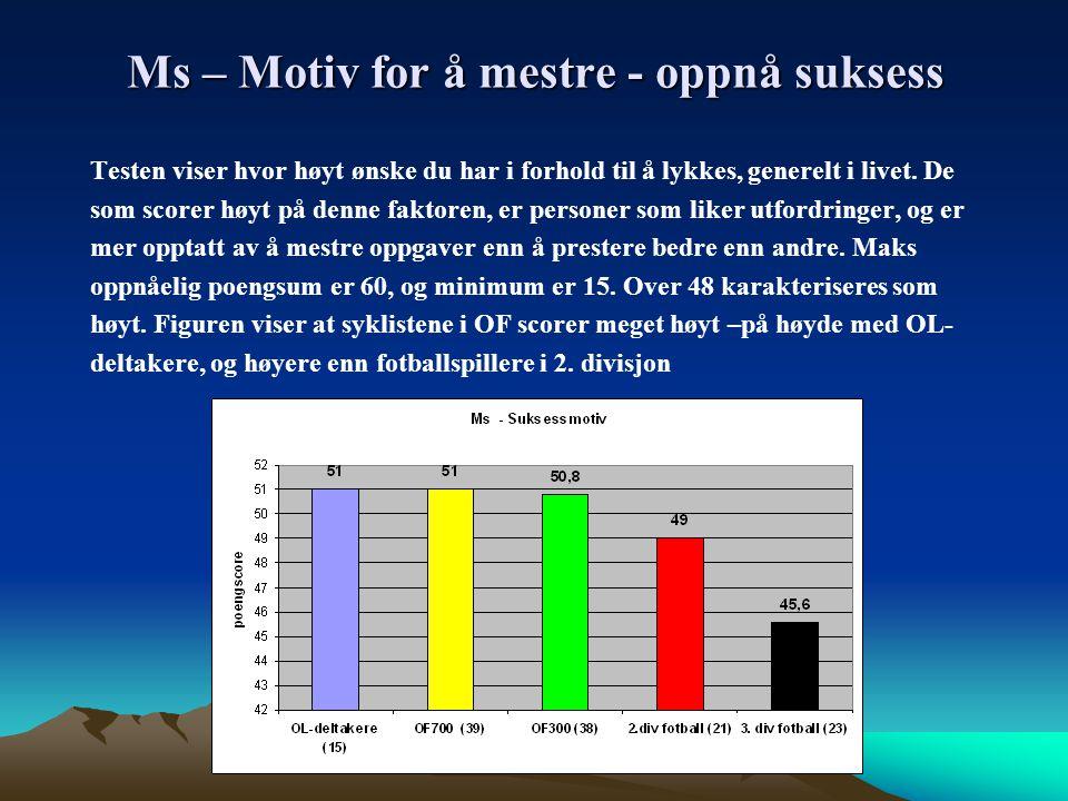 Ms – Motiv for å mestre - oppnå suksess
