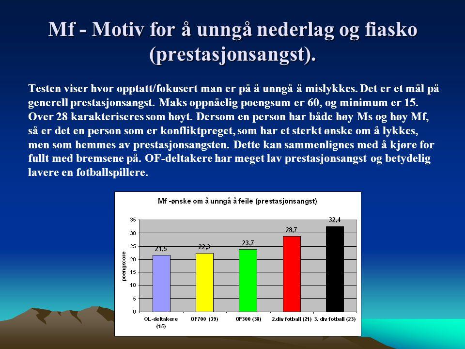 Mf - Motiv for å unngå nederlag og fiasko (prestasjonsangst).
