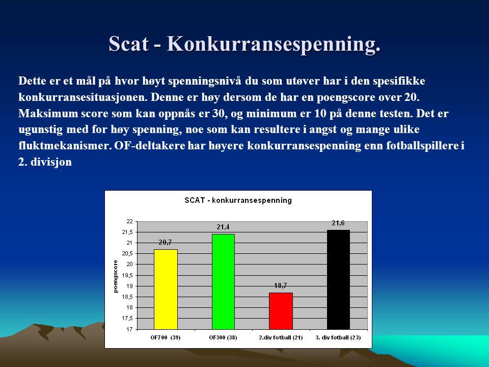 Scat - Konkurransespenning.