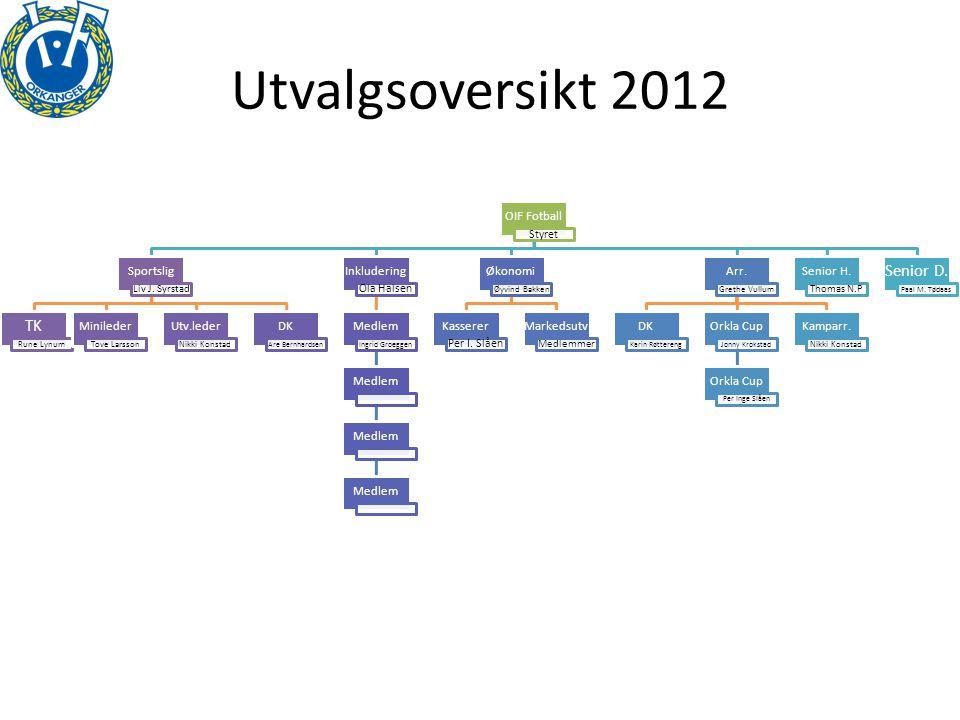 Utvalgsoversikt 2012 Senior D. TK OIF Fotball Sportslig Minileder